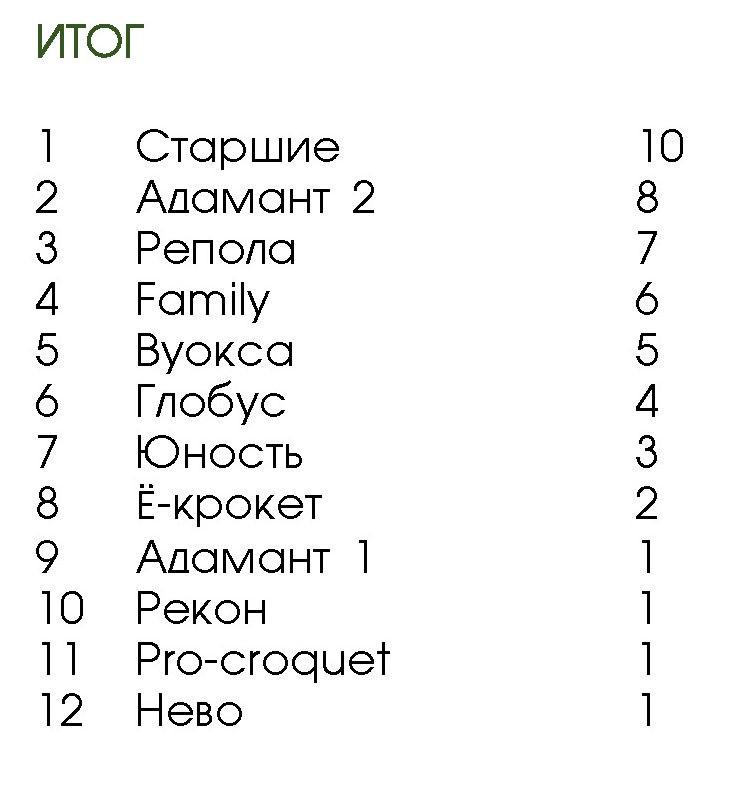 Игра крокет - 3 тур Открытого Чемпионата Санкт-Петербурга по классическому крокету CC-10 2017