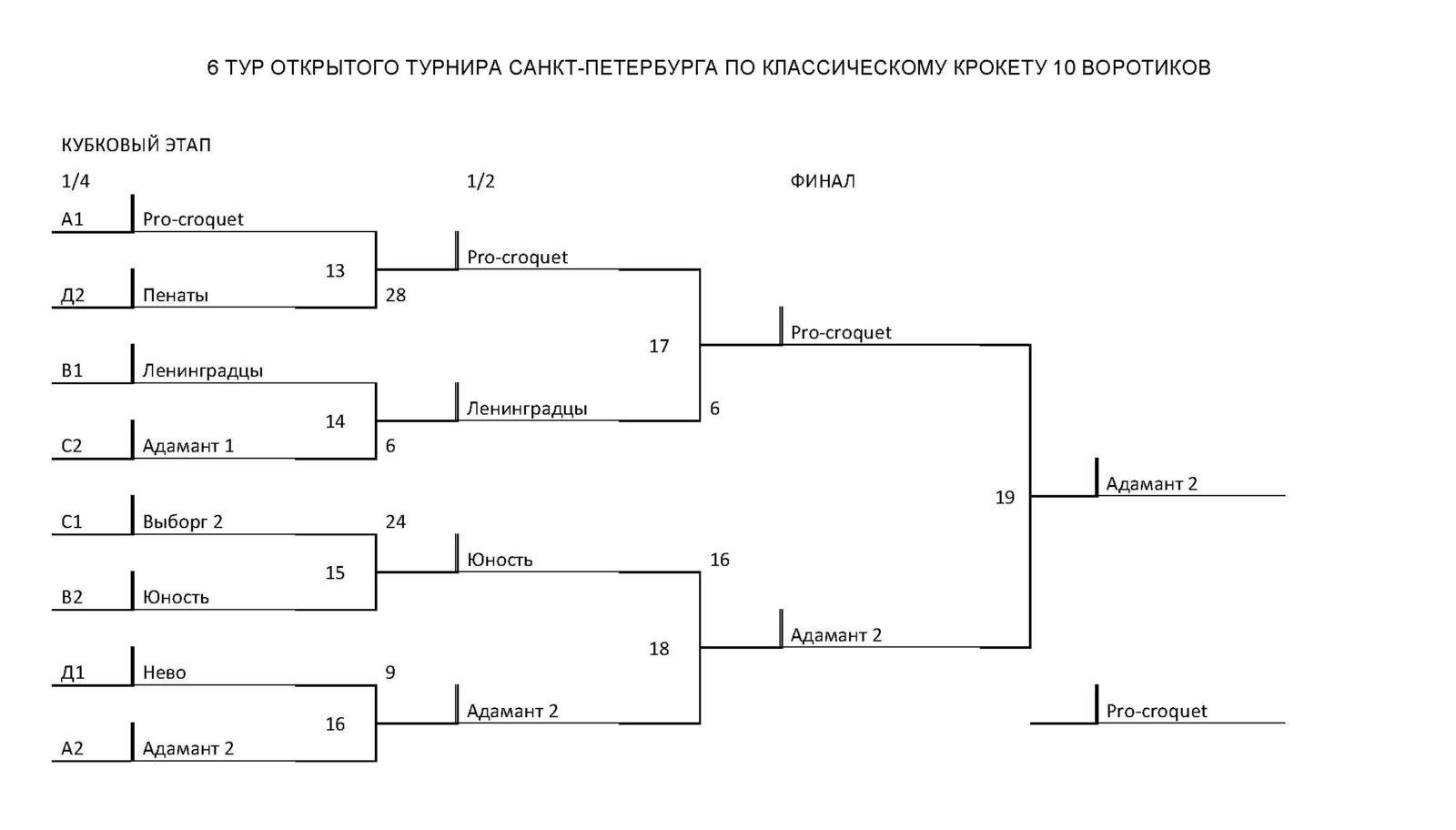 Игра крокет - 6 тур  Открытого Чемпионата Санкт-Петербурга по классическому крокету CC-10 2017